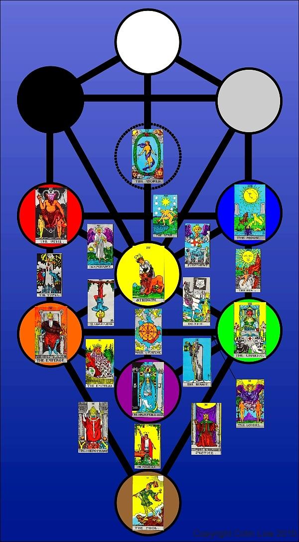 Resultado de imagem para tarot e kabbalah